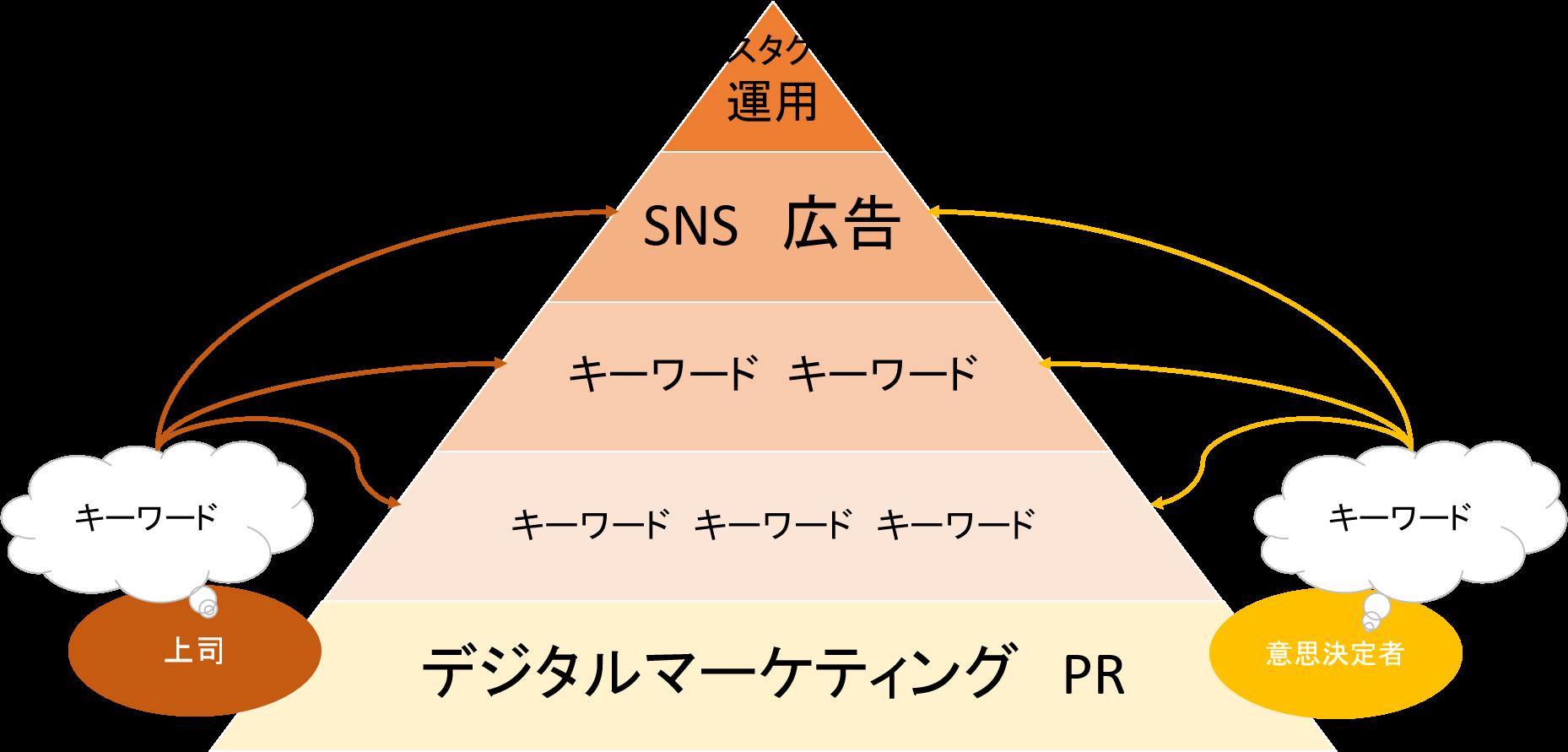 kw_strategy